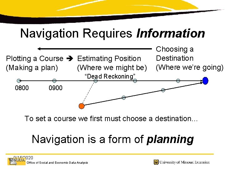 Navigation Requires Information Plotting a Course Estimating Position (Making a plan) (Where we might