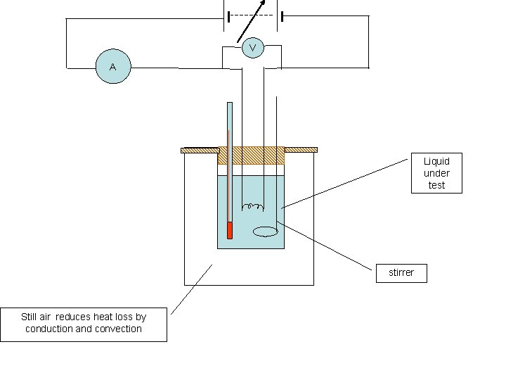 V A Liquid under test stirrer Still air reduces heat loss by conduction and