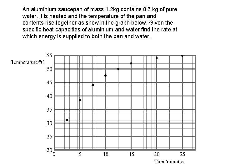 An aluminium saucepan of mass 1. 2 kg contains 0. 5 kg of pure