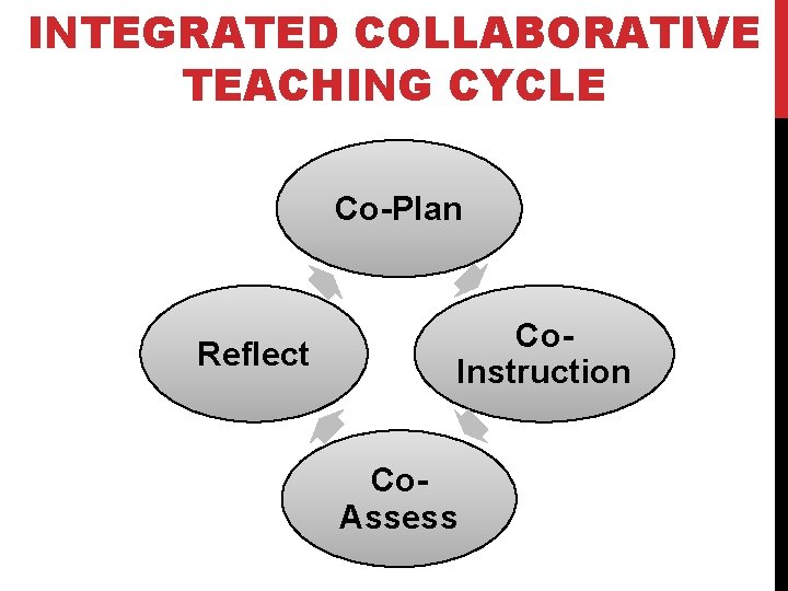 INTEGRATED COLLABORATIVE TEACHING CYCLE Co-Plan Reflect Co. Instruction Co. Assess