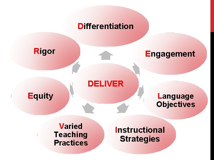 Differentiation Rigor Engagement DELIVER Equity Language Objectives Varied Teaching Practices Instructional Strategies