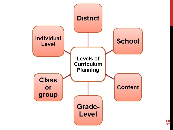 District Individual Level School Levels of Curriculum Planning Class or group Content 19 Grade.