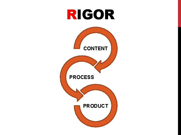 RIGOR CONTENT PROCESS PRODUCT