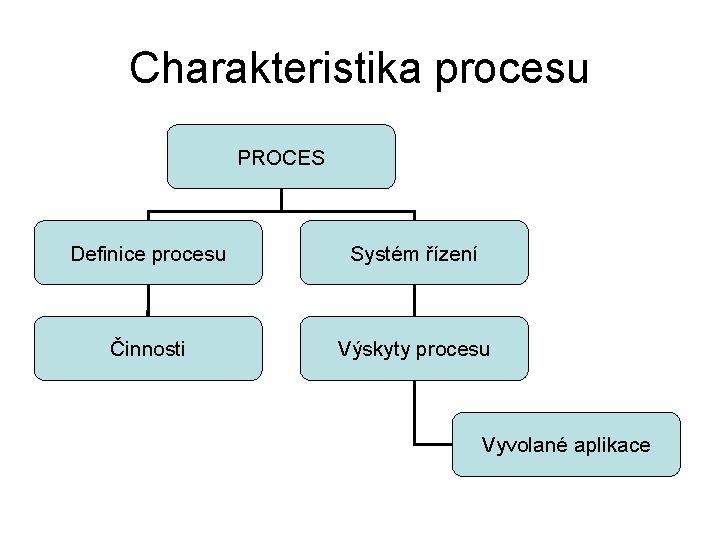 Charakteristika procesu PROCES Definice procesu Systém řízení Činnosti Výskyty procesu Vyvolané aplikace