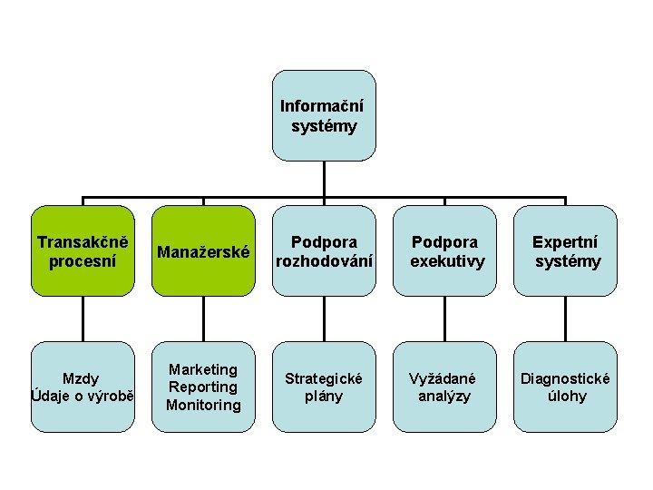 Informační systémy Transakčně procesní Manažerské Podpora rozhodování Podpora exekutivy Expertní systémy Mzdy Údaje o