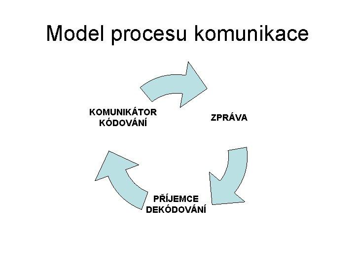 Model procesu komunikace KOMUNIKÁTOR KÓDOVÁNÍ PŘÍJEMCE DEKÓDOVÁNÍ ZPRÁVA