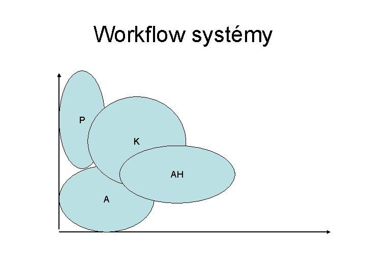 Workflow systémy P K AH A