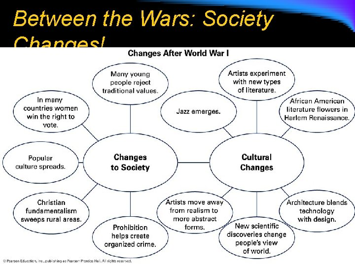 Between the Wars: Society Changes!