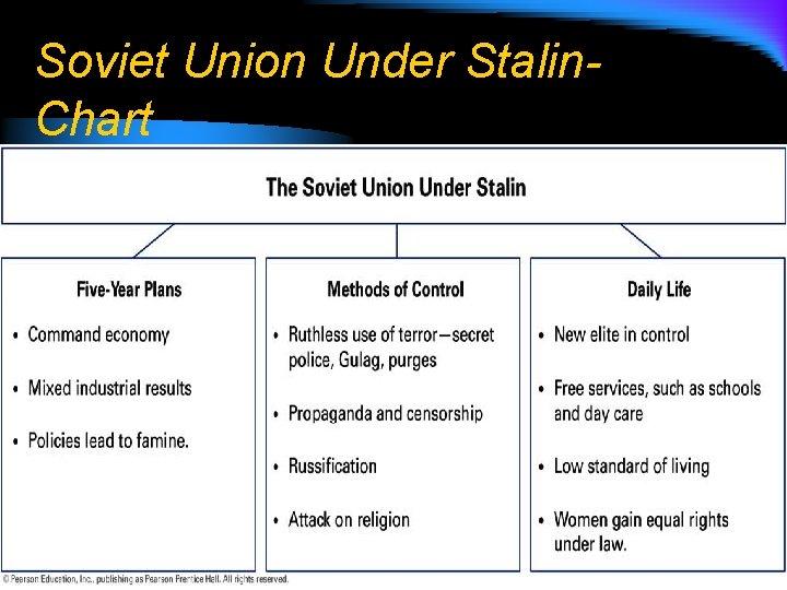 Soviet Union Under Stalin. Chart