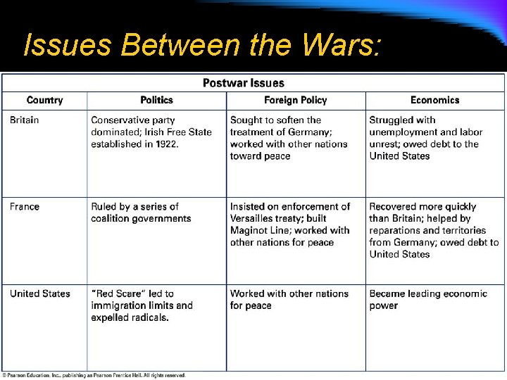 Issues Between the Wars: