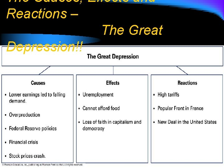 The Causes, Effects and Reactions – The Great Depression!!