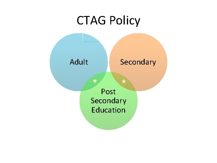 CTAG Policy Adult Secondary Post Secondary Education