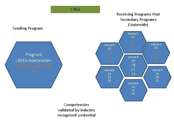 CTAG Receiving Programs Post Secondary Programs (Statewide) Sending Program Course 1 LO: Course 2