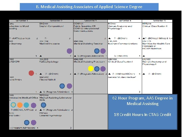 B. Medical Assisting Associates of Applied Science Degree 62 Hour Program, AAS Degree in