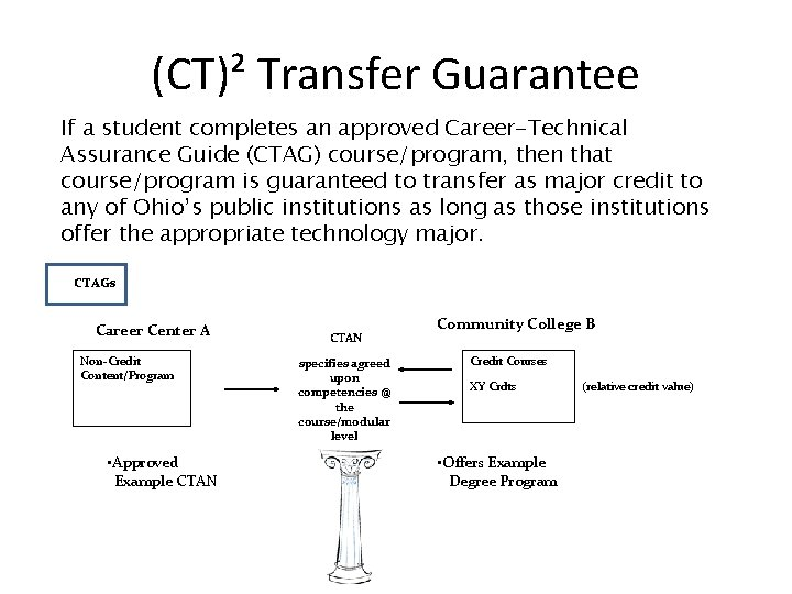 (CT)² Transfer Guarantee If a student completes an approved Career-Technical Assurance Guide (CTAG) course/program,