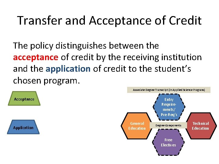 Transfer and Acceptance of Credit The policy distinguishes between the acceptance of credit by