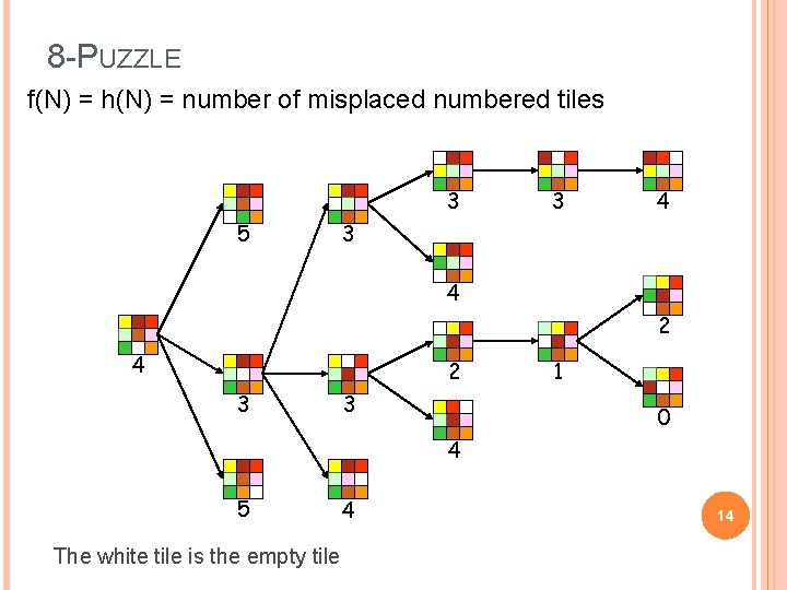 8 -PUZZLE f(N) = h(N) = number of misplaced numbered tiles 3 5 3