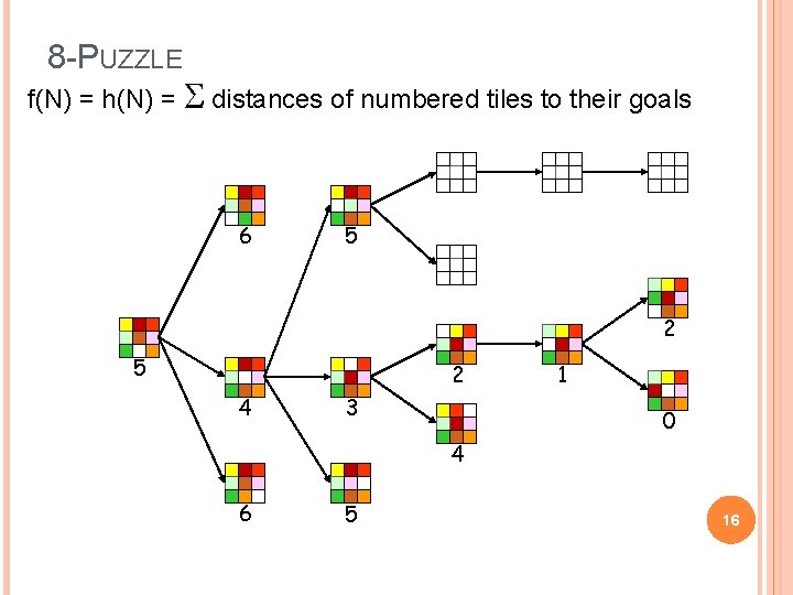 8 -PUZZLE f(N) = h(N) = S distances of numbered tiles to their goals