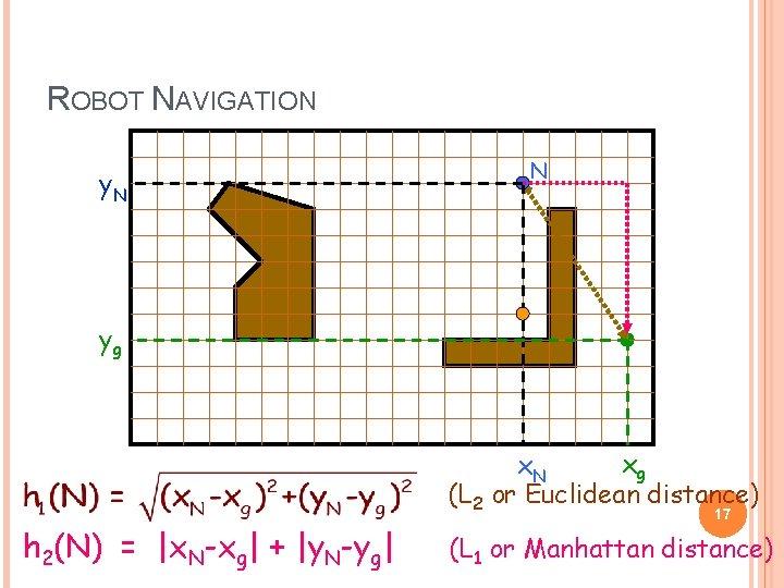 ROBOT NAVIGATION y. N N yg xg x. N (L 2 or Euclidean distance)