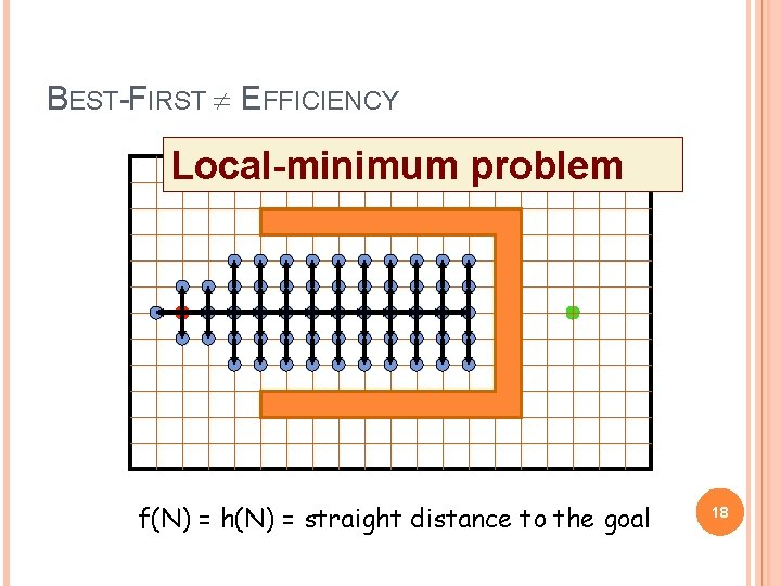 BEST-FIRST EFFICIENCY Local-minimum problem f(N) = h(N) = straight distance to the goal 18