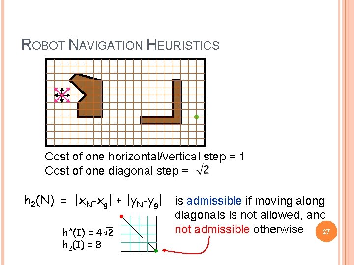 ROBOT NAVIGATION HEURISTICS Cost of one horizontal/vertical step = 1 Cost of one diagonal