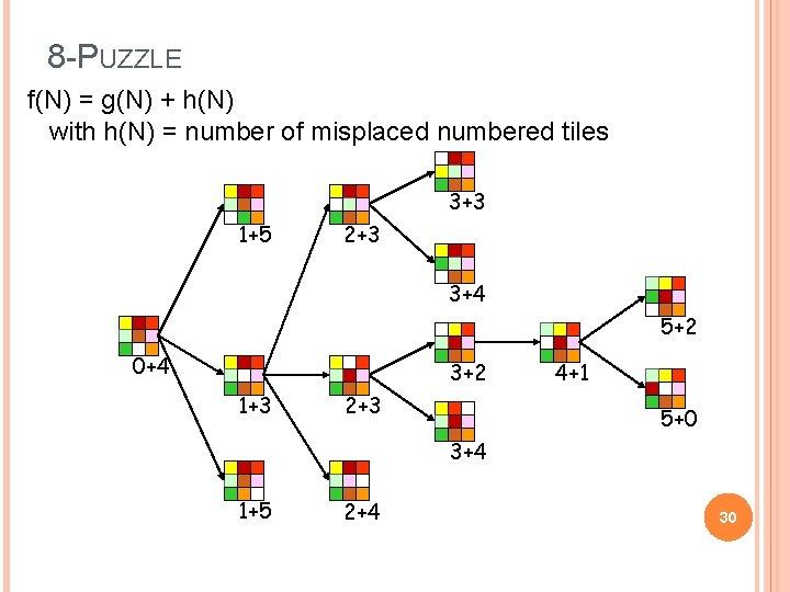 8 -PUZZLE f(N) = g(N) + h(N) with h(N) = number of misplaced numbered