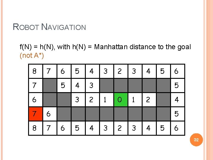 ROBOT NAVIGATION f(N) = h(N), with h(N) = Manhattan distance to the goal (not