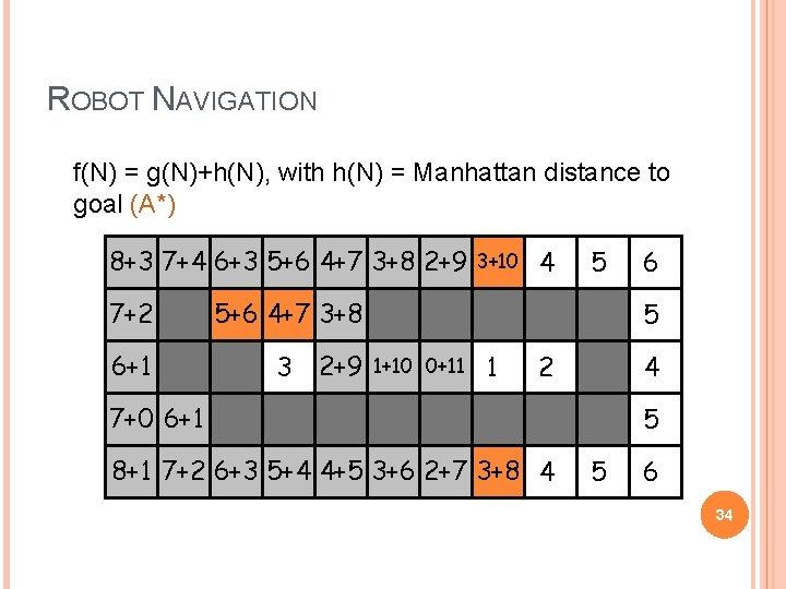 ROBOT NAVIGATION f(N) = g(N)+h(N), with h(N) = Manhattan distance to goal (A*) 8+3