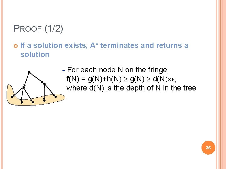 PROOF (1/2) If a solution exists, A* terminates and returns a solution - For