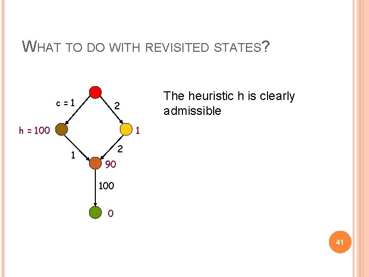 WHAT TO DO WITH REVISITED STATES? c=1 The heuristic h is clearly admissible 2