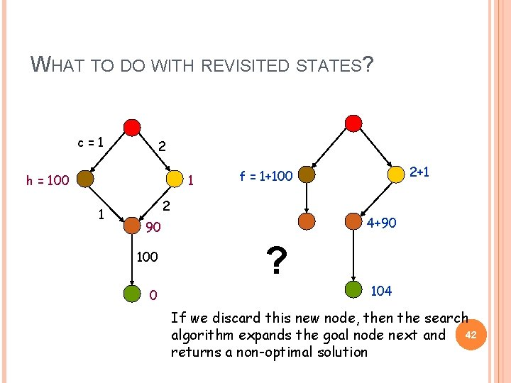 WHAT TO DO WITH REVISITED STATES? c=1 2 h = 100 1 1 2