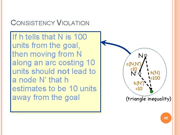 CONSISTENCY VIOLATION If h tells that N is 100 units from the goal, then
