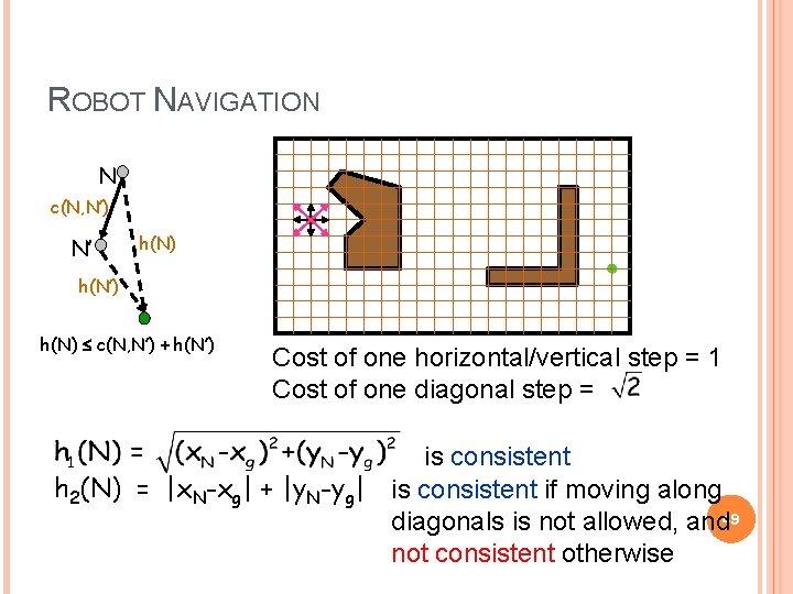 ROBOT NAVIGATION N c(N, N') N' h(N) h(N') h(N) c(N, N') + h(N') Cost