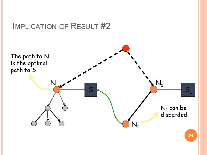 IMPLICATION OF RESULT #2 The path to N is the optimal path to S