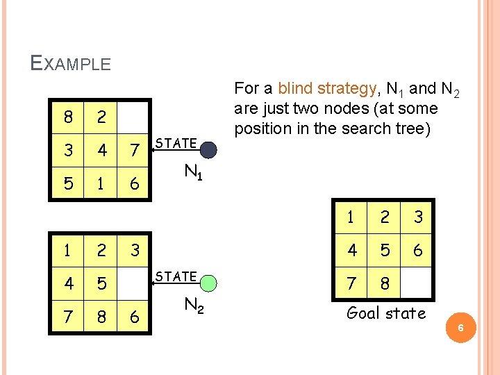 EXAMPLE 8 2 3 4 7 5 1 6 1 2 4 5 7