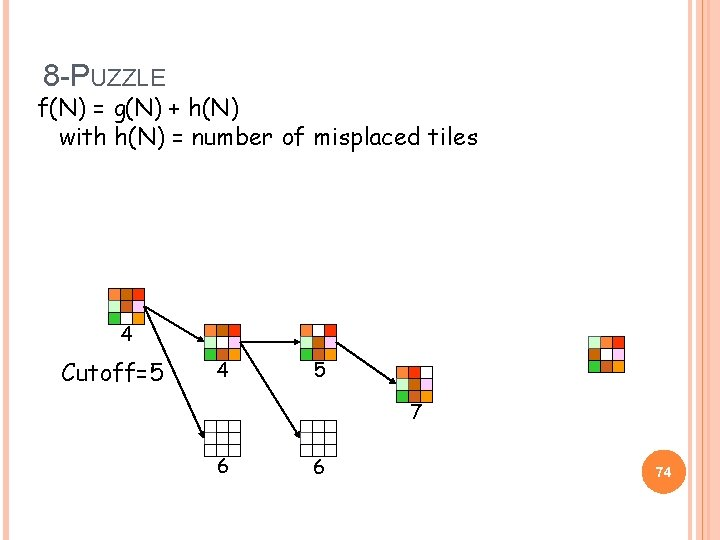 8 -PUZZLE f(N) = g(N) + h(N) with h(N) = number of misplaced tiles