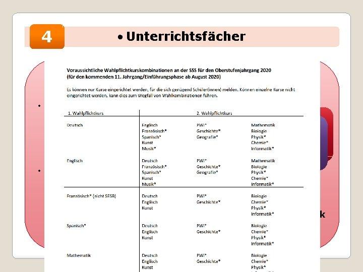 4 • Unterrichtsfächer Wahlpflichtunterricht • 1. Wahlpflichtfach: Deutsch, Mathematik, eine Bekomme Fremdspracheich oder eine