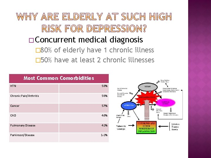 � Concurrent medical diagnosis � 80% of elderly have 1 chronic illness � 50%