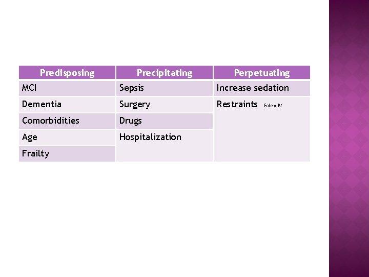 Predisposing Precipitating Perpetuating MCI Sepsis Increase sedation Dementia Surgery Restraints Comorbidities Drugs Age Hospitalization