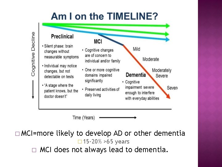 � MCI=more likely to develop AD or other dementia � 15 -20% � >65