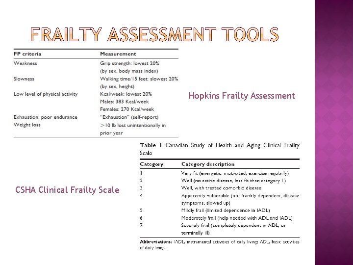 Hopkins Frailty Assessment CSHA Clinical Frailty Scale