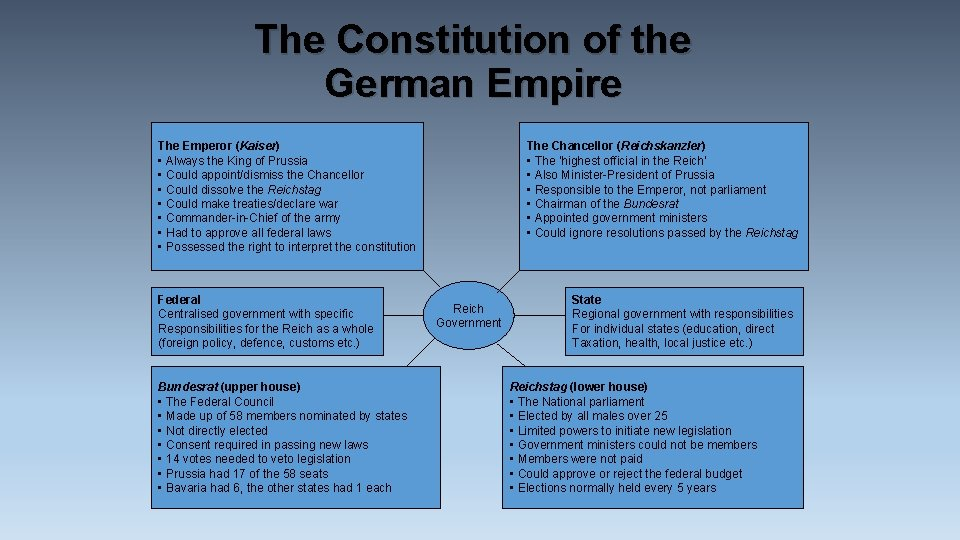 The Constitution of the German Empire The Emperor (Kaiser) • Always the King of