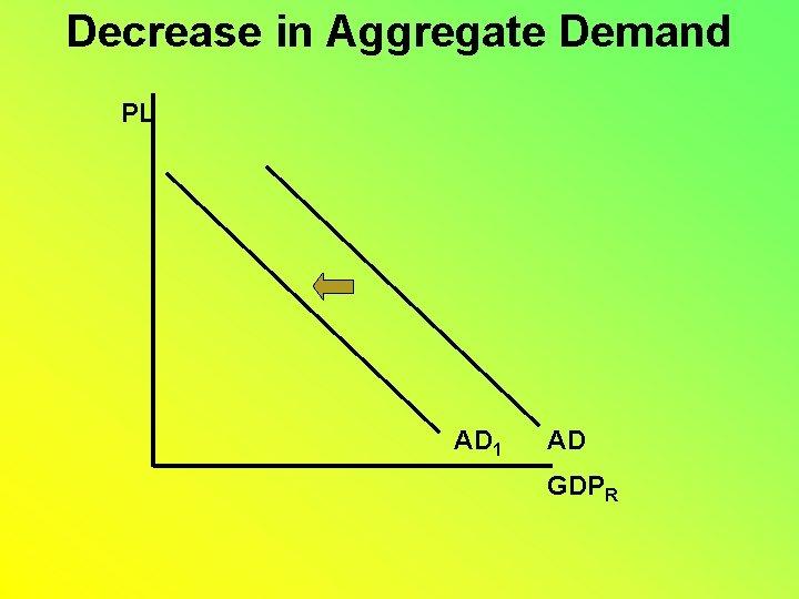 Decrease in Aggregate Demand PL AD 1 AD GDPR