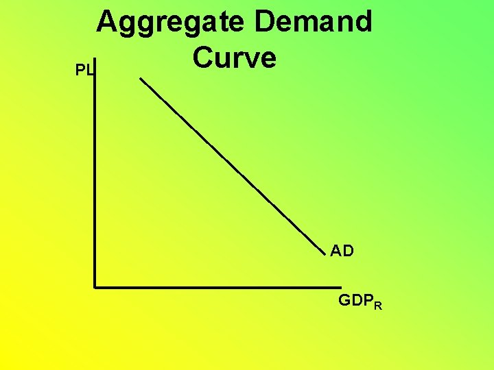Aggregate Demand Curve PL AD GDPR