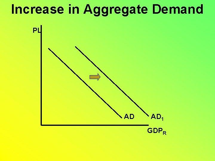 Increase in Aggregate Demand PL AD AD 1 GDPR