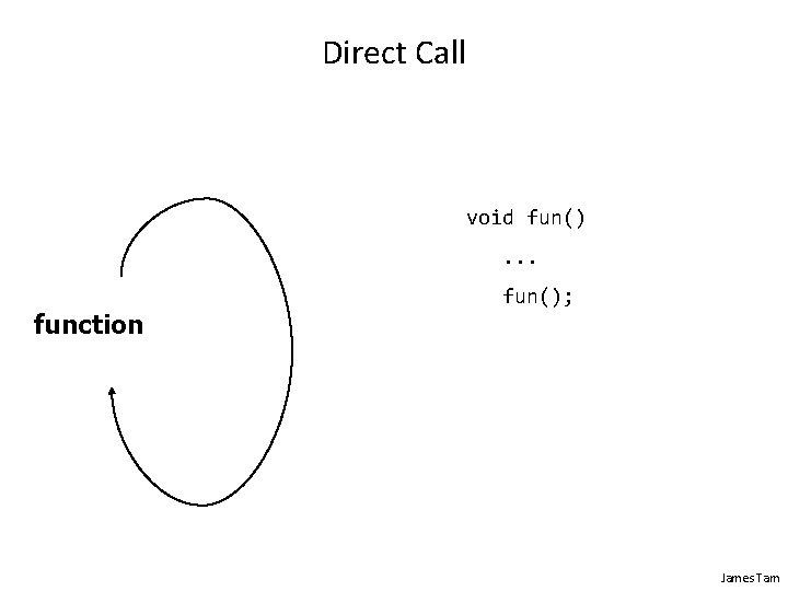 Direct Call void fun(). . . function fun(); James Tam