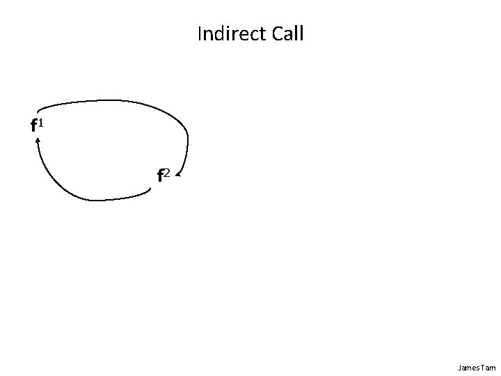 Indirect Call f 1 f 2 James Tam