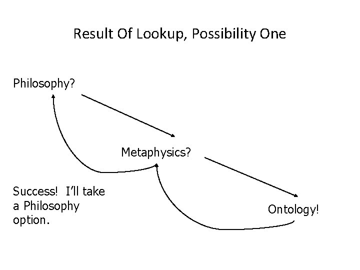 Result Of Lookup, Possibility One Philosophy? Metaphysics? Success! I'll take a Philosophy option. Ontology!