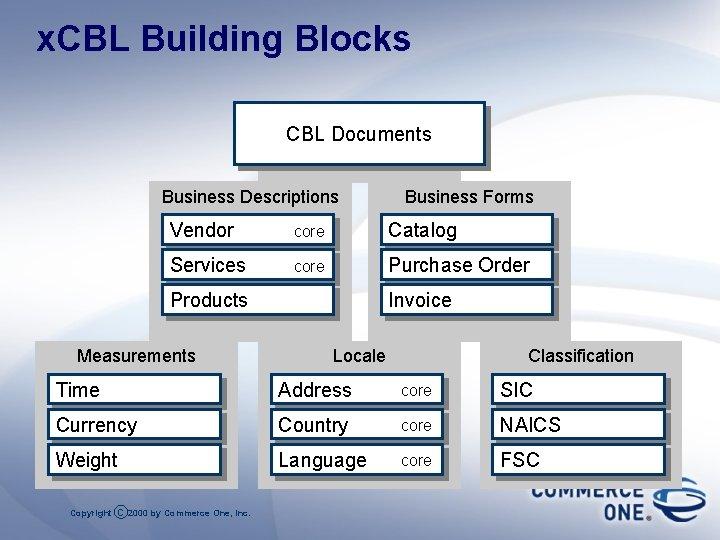 x. CBL Building Blocks CBL Documents Business Descriptions Business Forms Vendor core Catalog Services