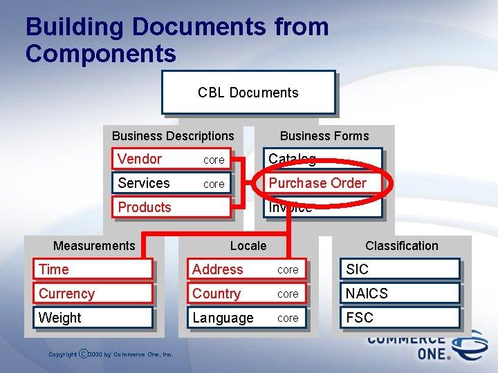 Building Documents from Components CBL Documents Business Descriptions Business Forms Vendor core Catalog Services